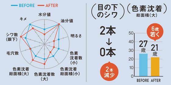 グラフ 古賀彩乃