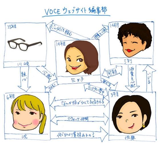 VOCEウェブサイト編集部の相関図