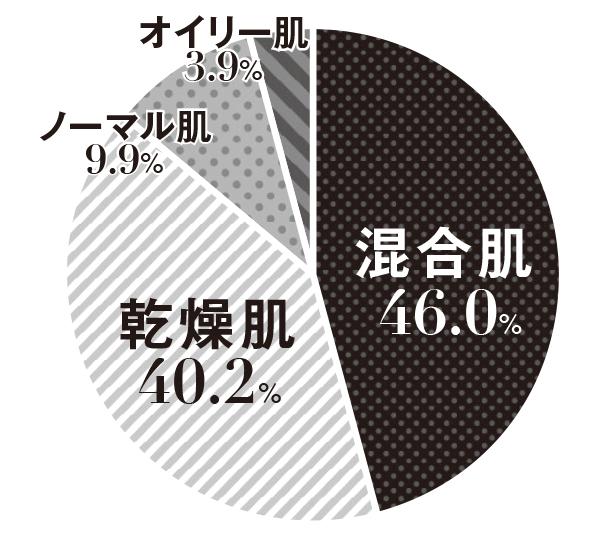 100問大アンケート,VOCE7月号,