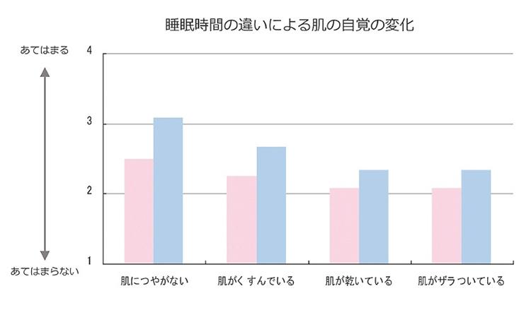 VOCE8月号,肌年齢,夏老け,スキンケアQ&A,