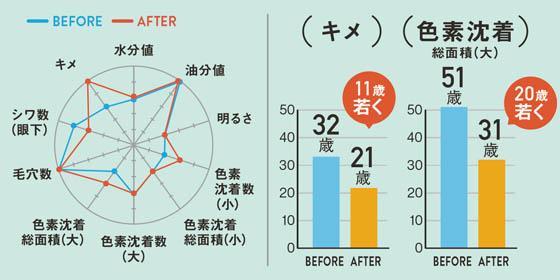 グラフ 高橋彩乃