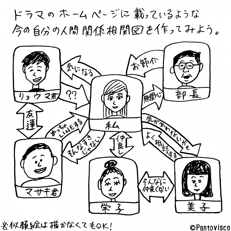 人間関係相関図の例
