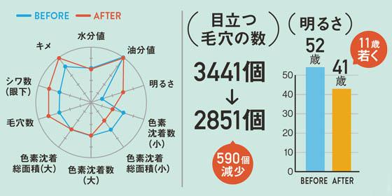 グラフ 長谷川智代