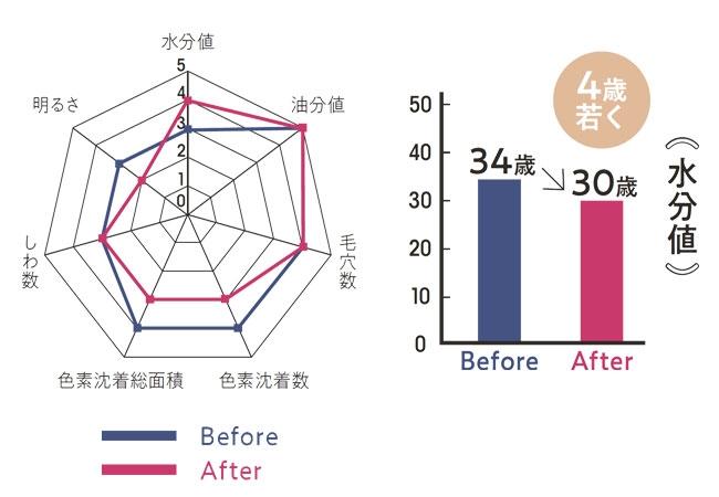 グラフ 田中千春