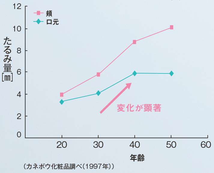加齢によるたるみ量の変化