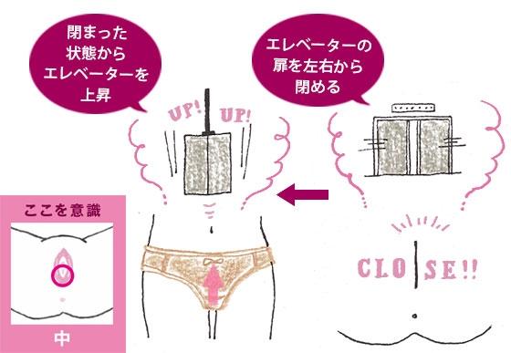 膣の扉を閉めてその内側を上昇させるイメージ