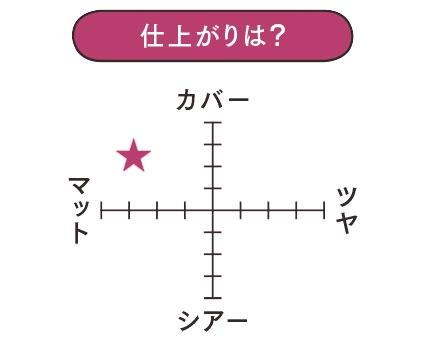 SHISEIDO シンクロスキン セルフ リフレッシング ファンデーション/仕上がり